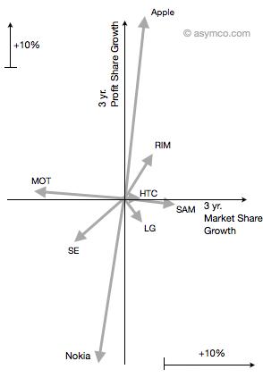 Asymco - Grafico relativo a market share e profitti dei produttori di telefoni cellulari