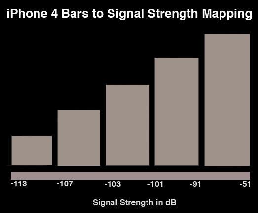 iPhone 4 - Bar Indicator