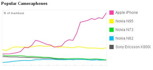 iPhone nella classifica Flickr delle fotocamere più usate