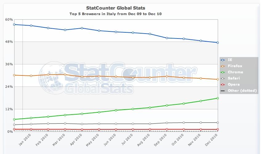 StatCounter - Utilizzo dei primi 5 browser in Italia - 2010/12 - 2009/12