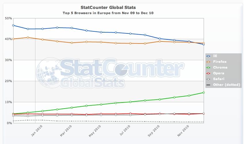 StatCounter - Statistiche uso dei primi 5 browser in Europa 2010/12 - 2009/12