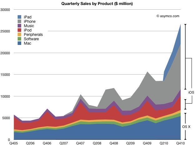 Asymco - Grafico mostra la composizione del fatturato Apple nel Q1/2011 suddiviso per linee di prodotto