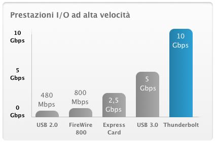 Thunderbolt - Confronto prestazioni con USB 2.0, Firewire 800, Express Card e USB 3.0