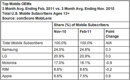 ComScore - Mercato smartphone USA febbraio 2011