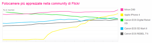 Flickr - Fotocamere più usate