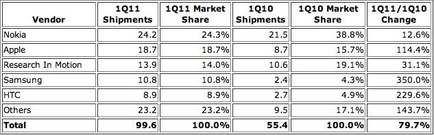 IDC Worldwide Quarterly Mobile Phone Tracker - Maggio 2011