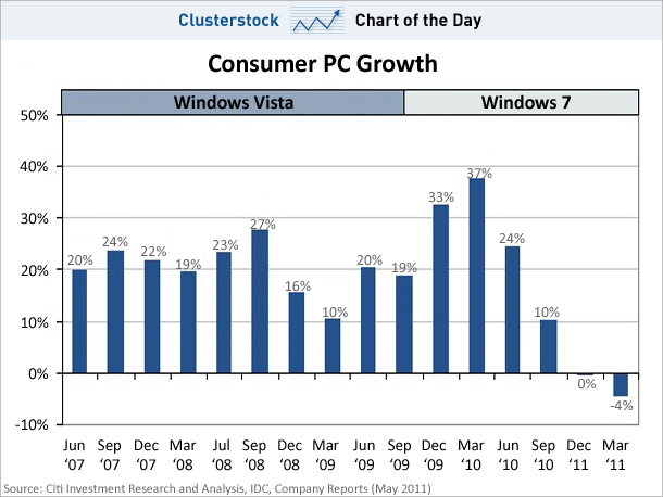 Consumer PC Growth Chart May 2011