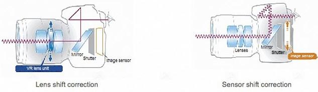Due sistemi di stabilizzazione - Nelle ottiche e nella fotocamera reflex