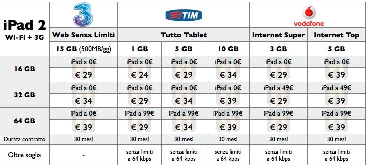 iPad 2 - Tabella riassuntiva delle offerte di 3 Italia, Tim e Vodafone