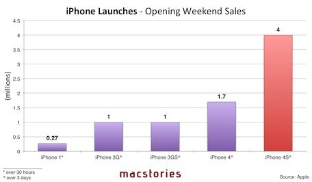 I lanci dei vari modelli iPhone