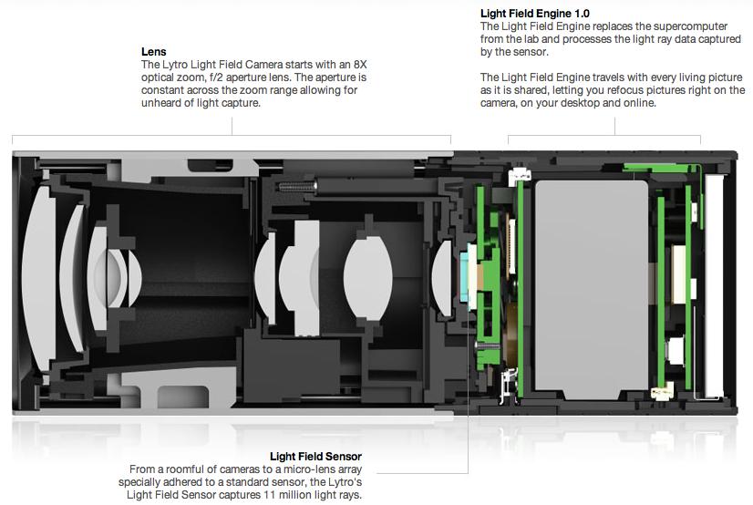 Lytro - Light Field Camera - Costruzione