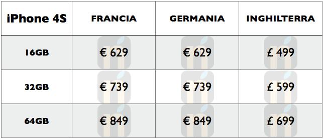 iPhone 4S - Tabella prezzi per Francia, Germania e Regno Unito