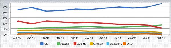 NetMarketShare 2011 - Ottobre