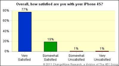 iPhone 4S - Soddisfazione degli utenti in crescita - ChangeWave Research