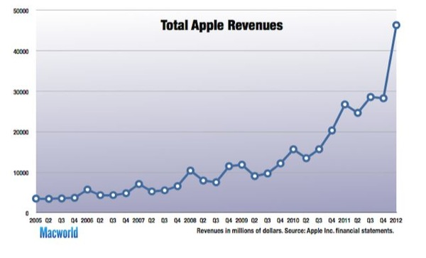 Apple - Grafico Ricavi aggiornato al primo trimestre fiscale 2012 chiuso il 31/12/2011