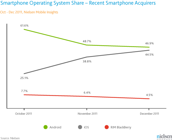 Nielsen - Grafico relativo alle quote di mercato smartphone negli Stati Uniti negli ultimi 3 mesi del 2011