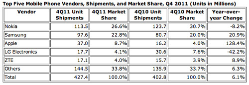 IDC - Top Five Mobile Phone Vendors 2011
