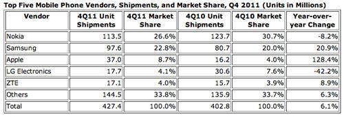 IDC - Top Five mobile vendors - Ottobre/Dicembre 2011