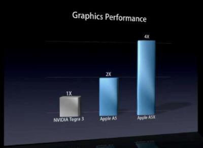 Benchmarks A5X verso A5 e Tegra 3 di NVidia