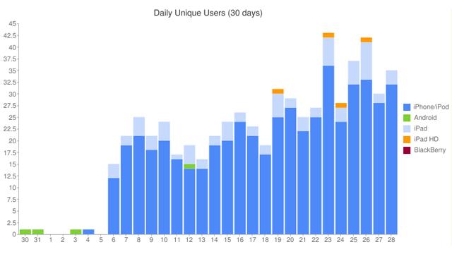 iPad HD tra le statistiche visualizzate da Tapatalk