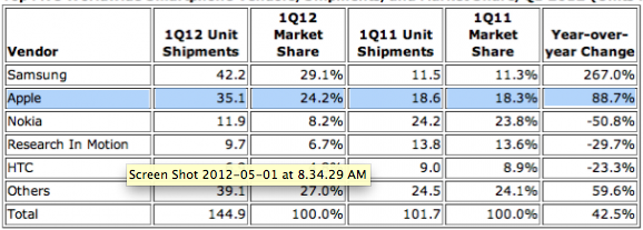 IDC - Q1-2012 - Dati mercato smartphone