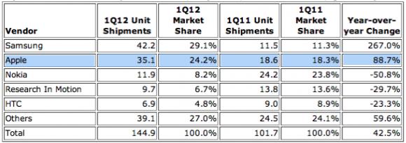 IDC - Q1-2012 - Mercato smartphone a livello mondiale - Classifica