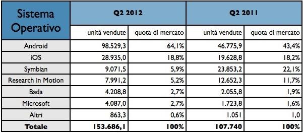 Mercato Telefonia Mobile - Classifica per sistema operativo Q2-2012