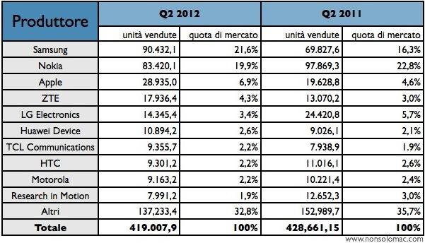 Mercato Telefonia Mobile - Tabella dei produttori per il Q2-2012