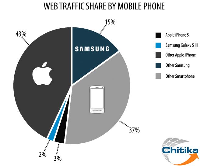 Chitika - Quote di mercato smartphone