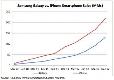 Vendite degli smartphone Apple e Samsung a confronto