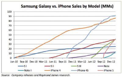 Report smartphone - iPhone Vs Galaxy per modello