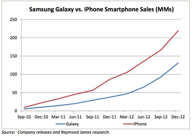 iPhone Vs Galaxy - Confronto linee di prodotto