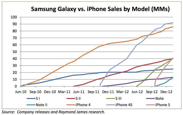 iPhone Vs Galaxy per singolo modello