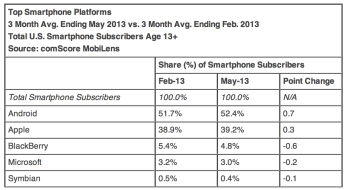 comscore-may-13-05-platform-usa