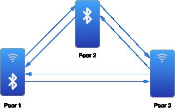 Multipeer Connectivity Framework