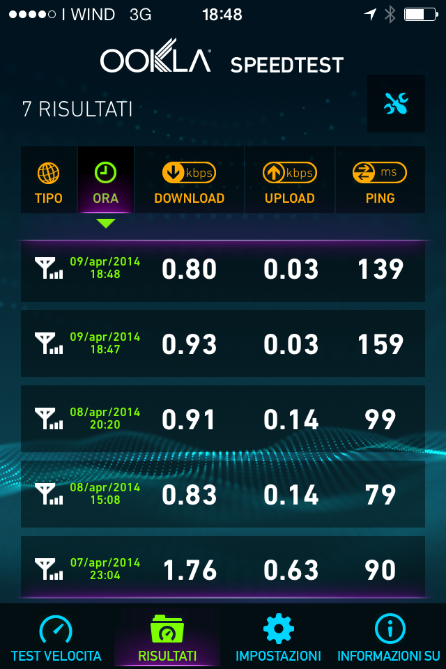 Test rete 3G Wind con iPhone 4S - Zona Firenze (Via Maragliano)