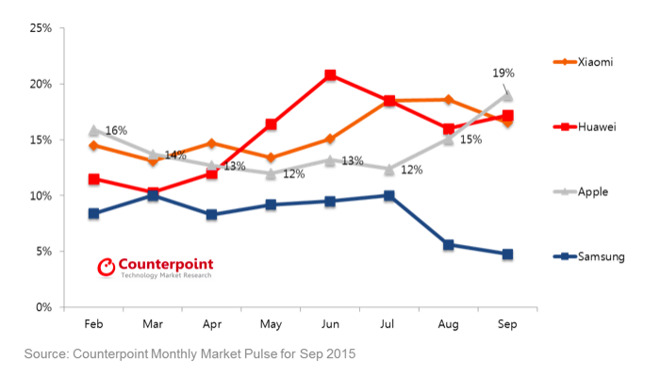 Counterpoint Research - Smartphone Market in China