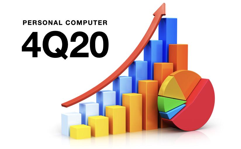 Mercato PC in forte crescita, Apple +49,2% nel 4Q20