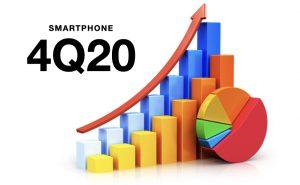 Vendite smartphone Q420