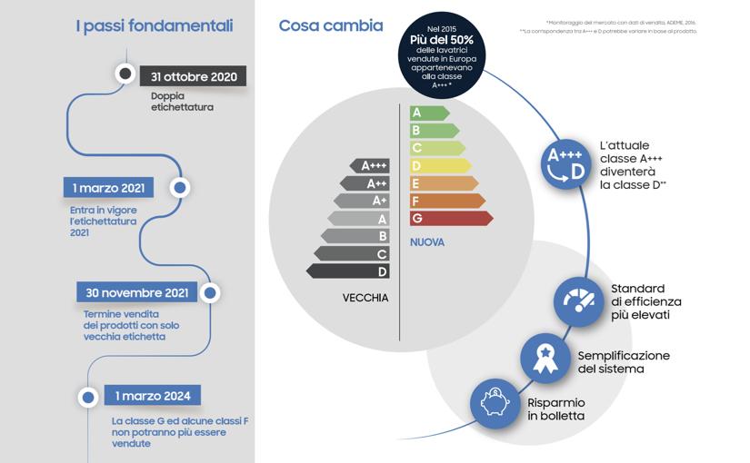 Nuove classi energetiche per gli elettrodomestici