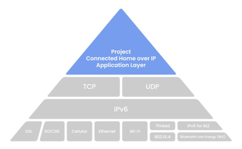 CHIP, un nuovo standard universale per la domotica